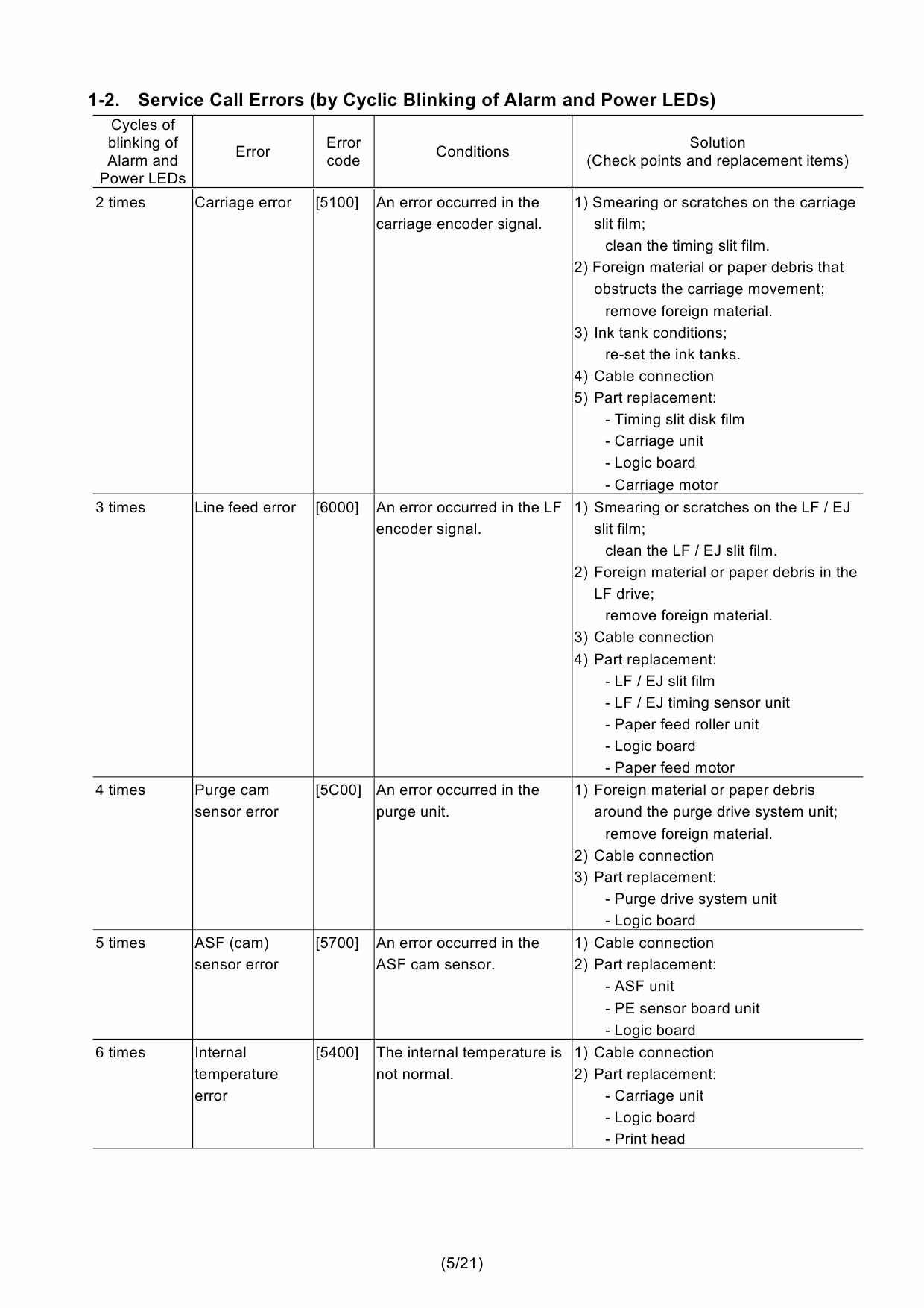 canon ip4600 error code c0000034
